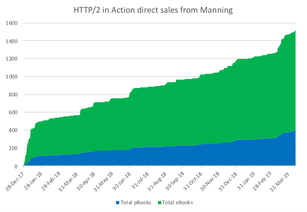 HTTP/2 in Action Direct Sales