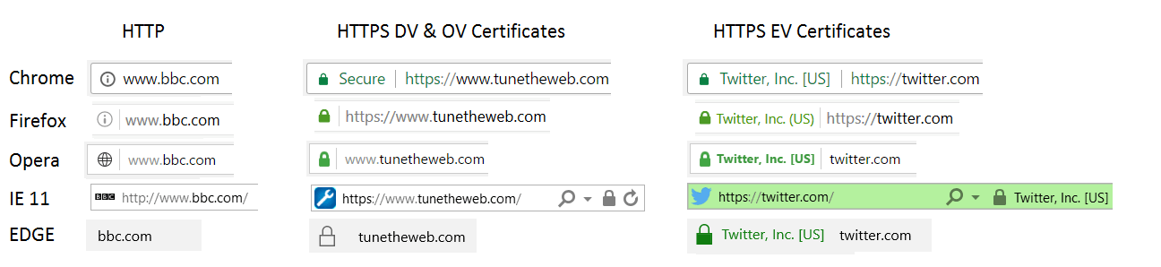 DV, OV and EV certificates in different browsers