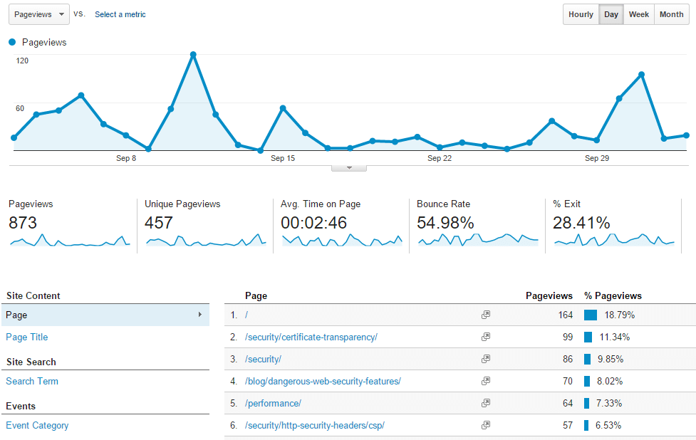 Google Analytics Behaviour